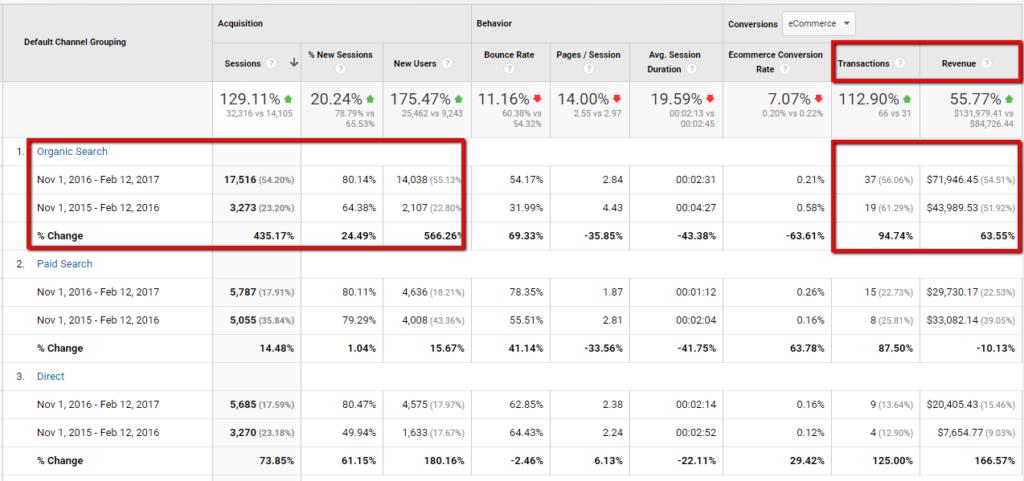 organice search traffic revenue increase